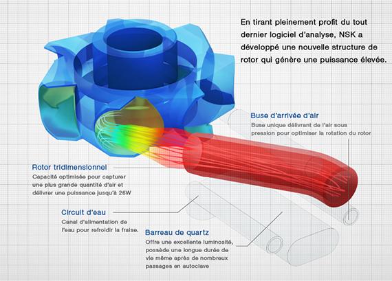 Turbine NSK Ti-Max Z900L : rotor tridimensionnel